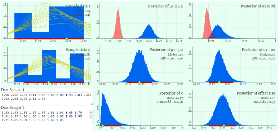 Demonstrations of Bayesian Estimation of Statistical Parameters
